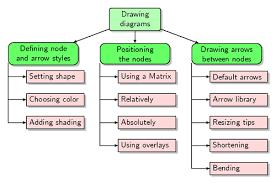 best photos of wbs chart template   work breakdown structure chart    work breakdown structure diagram