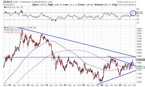 Gold Rsi Chart Gold Is Headed To 1 500 By Year End