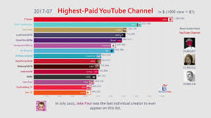 Top 15 Highest Paid Youtube Channel Ranking 2013 2019