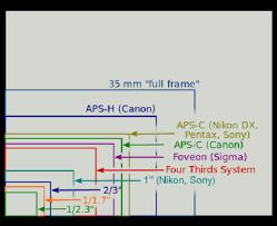 full frame vs aps c difference between image sensor formats