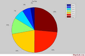Matlab Pie Chart Color 10 Types Of Matlab 2d Plot Explained With Examples And Code