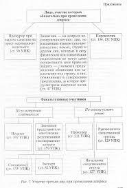 Тактика допроса на предварительном следствии Учебное пособие