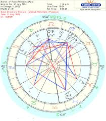 Venus Williams Birth Chart Libra Moon Astrology Robin Williams Sudden Tragic Death