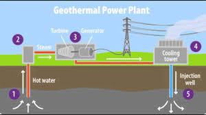 Exellent Geothermal Energy Pictures O For Ideas