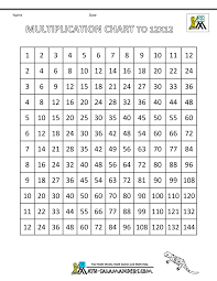 Multiplication Chart 2 12 Times Table Grid To 12x12