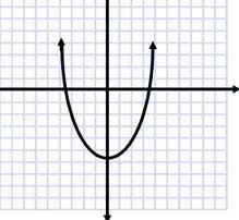 Veritcal Line Math Vertical Line Test On Graph Paper Math Solver