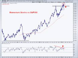 Momentum Stocks Are Broken How Do We Profit From It All