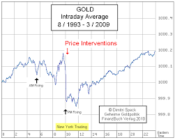 999 Gold Price Chart How Can The Gold Price Drop In A Matter Of Milliseconds