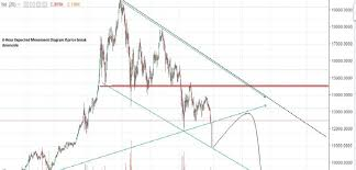 Bitcoin Chart Analysis Today Bitcoin Expected Analysis Today Bitcoin Technical View