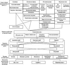 Реферат Организация и управление производственным процессом  Организация и управление производственным процессом