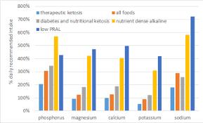 Pral Alkaline Chart The Alkaline Diet Vs Acidic Ketones Optimising Nutrition
