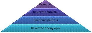 Реферат Разработка системы менеджмента качества на примере ООО  Качество можно представить в виде пирамиды рис 1 1