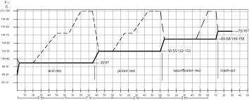 Single Infusion Mash Temperature Chart Decoction Mashing German Brewing And More