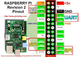 simple and intuitive web interface for your raspberry pi 6 steps Raspberry Pi 3 Wiring Diagram raspberry pi rev2 gpio pinout jpg raspberry pi 3 led wiring diagram