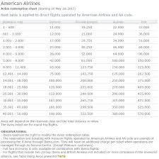 British Airways Miles Chart Searching For Business Class Sweet Spots In Iberias