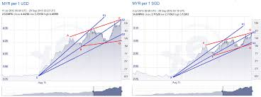 Sgd To Myr Chart 1 Sgd To Myr Chart What Is Authenticator