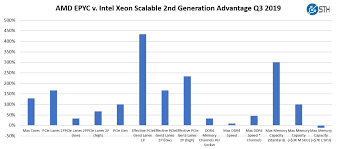Amd Comparison Chart Amd Epyc 7002 V 2nd Gen Intel Xeon Scalable Top Line