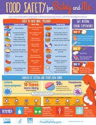People At Risk Pregnant Women Foodsafety Gov