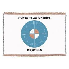 Power Wheel Chart Power Relationships In Physics Power Wheel Chart Throw