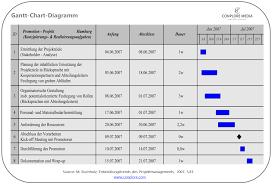 Action Planning dissertation sample Sample Resume Objective Statements Objective