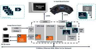 pci express passes other standards found in automobile entertainment car infotainment system block diagram fig 4v2
