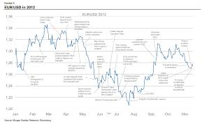 Euro 5 Year Chart One Year In The Life Of The Euro The Big Picture