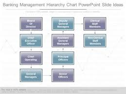 Executive Hierarchy Chart Banking Management Hierarchy Chart Powerpoint Slide Ideas