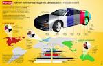 Расходы связанные с автомобилем