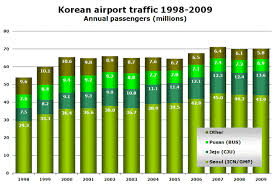 Ktx Seating Chart Korean International Traffic Still Growing Domestic