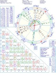 Stephen Colbert Natal Birth Chart From The Astrolreport A