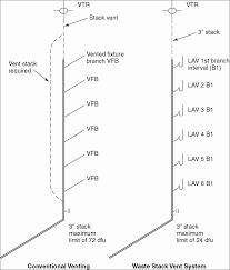 Vent System Icc Bsj Online Methods To Venting Plumbing Fixtures And Traps In