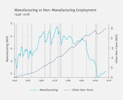 Us Manufacturing Jobs And Trade Liberalization With China