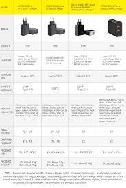 <b>Baseus</b> Quick Charge 4,0 3,0 USB <b>Зарядное устройство</b> ...