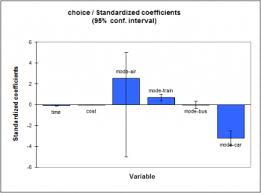 Logit Model Conditional Logit Model Statistical Software For Excel