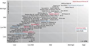 Disclosed Titleist D2 Driver Settings Chart Titleist Driver