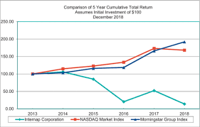 Internap Corporation Amended And Restated 2017 Stock