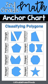 Classifying Polygons Anchor Chart For Interactive Notebooks