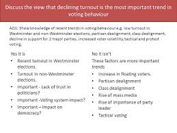 voting behaviour essay plans peer marking to what extent is the  discuss the view that declining turnout is the most important trend in voting behaviour yes it