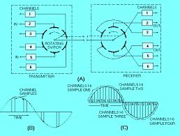 time division multiplexing block diagram the wiring diagram time division multiplexing block diagram wiring diagram block diagram