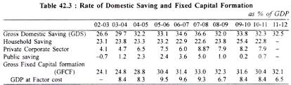 essay on s economic growth statistics  rate of domestic saving and fixed capital formation