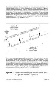 Ether Theory Of Light Ch 6 Electromagnetism The Velocities Of Light Ether