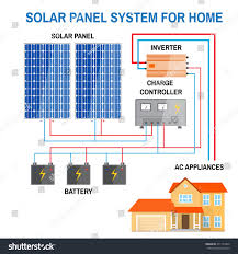 solar power system wiring diagram electrical engineering blog with simple solar power system diagram at Wiring Diagram For Solar Power System
