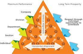 Hoshin Kanri, supporting Lean Management at Airbus Defence & Space – Lean  Analytics Association