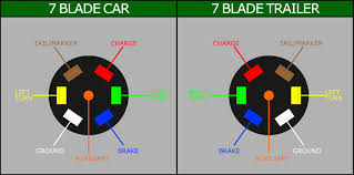 wiring a 7 blade trailer harness or plug 7 way trailer plug wiring diagram ford at 7 Plug Wiring Diagram