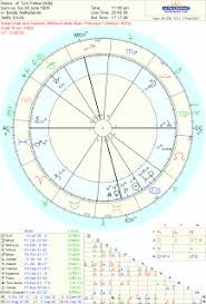 Elvis Presley Birth Chart Astropost Chart Of Colonel Tom Parker Quaoar And Elvis