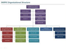 Ice Staff Chart 51 Right Ice Organizational Chart