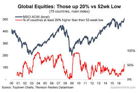 Stock Market 52 Week Chart This Chart Is Flashing A Big Buy Signal For Equities