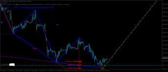 Black Swan Chart Pattern Dax Update 30 07 2017 Steemit