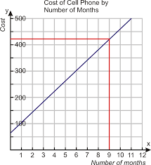 Problem Solving with Linear Graphs ( Read ) | Algebra | CK-12 ...