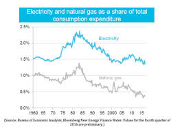 Annual Factbook Finds Natural Gas Has Helped Drive Energy